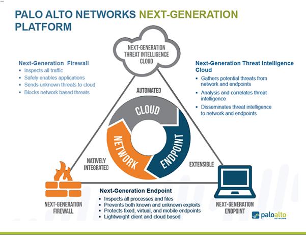 PALO ALTO NETWORKS NEXT-GENERATION PLATFORM