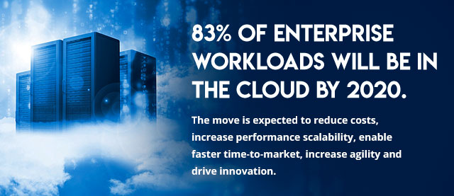 83% of enterprise workloads will be in the cloud by 2020.