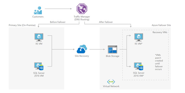 What is Azure Disaster Recovery