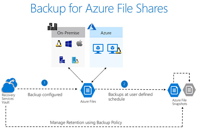 Backup of Azure File Shares